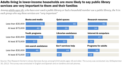New Pew survey helps show need for full-strength digital libraries—especially if we're to help Hispanics, African-Americans and the poor